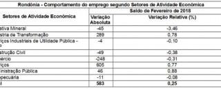 Rondônia assume liderança na geração de empregos no Norte