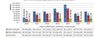 Rondônia economiza mais de R$ 350 milhões em licitações com o aumento da concorrência em 2017