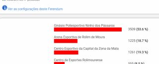 Ginásio Poliesportivo Ninho dos Pássaros é nome escolhido pela população em enquete realizada pela Prefeitura