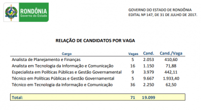 Concurso da Sepog de Rondônia tem quase 2 mil candidatos por vaga; confira locais de provas
