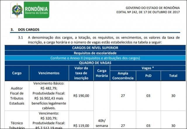 Confira o edital do concurso da Sefin de Rondônia com salários acima de R$ 16 mil