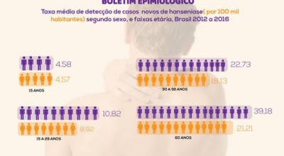 Rondônia registrou 193 novos casos de hanseníase até junho de 2019