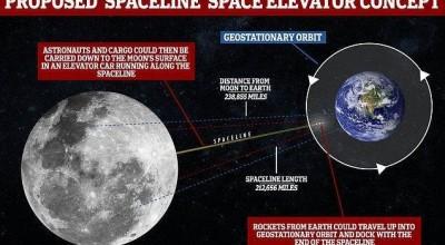 Pesquisadores propõem criação de elevador espacial conectando a Terra com a Lua