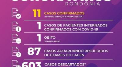 Rondônia confirma mais um caso de novo coronavírus e total vai a 11