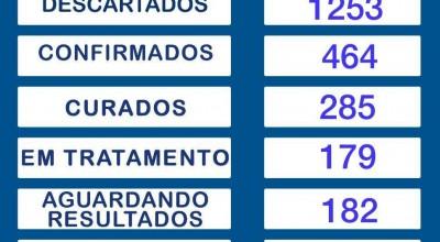 Rolim de Moura tem 464 confirmações, sendo 179 em tratamento e 285 curas de coronavírus
