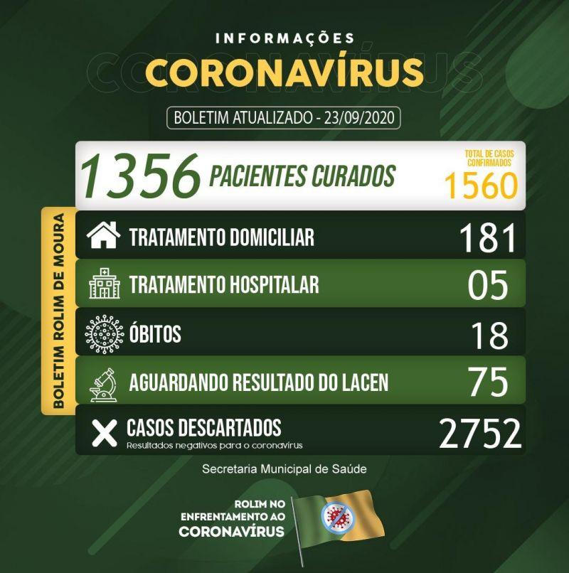 Boletim atualizado desta quarta, 23, com os números de coronavírus em Rolim de Moura