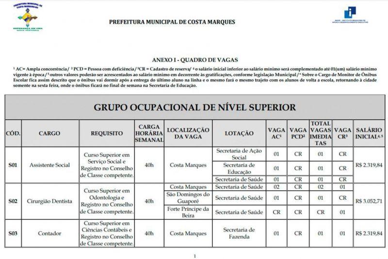Prefeitura de Costa Marques oferece 138 vagas em concurso e processo seletivo