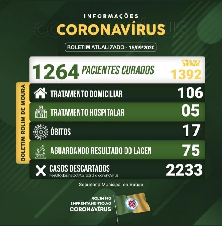 17ª morte por covid-19 registrada em Rolim de Moura se trata de idoso que morreu há dois meses