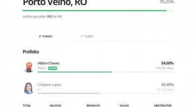 Porto Velho: Hildon Chaves é reeleito com 54,60% dos votos e 95,25% das urnas apuradas