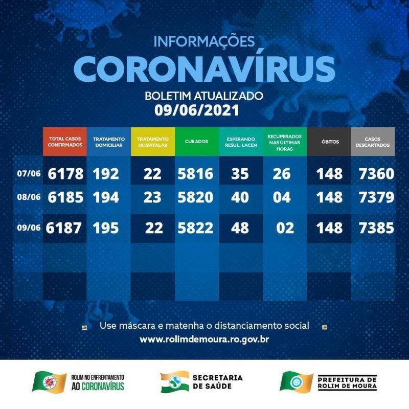 Boletim coronavírus Rolim de Moura