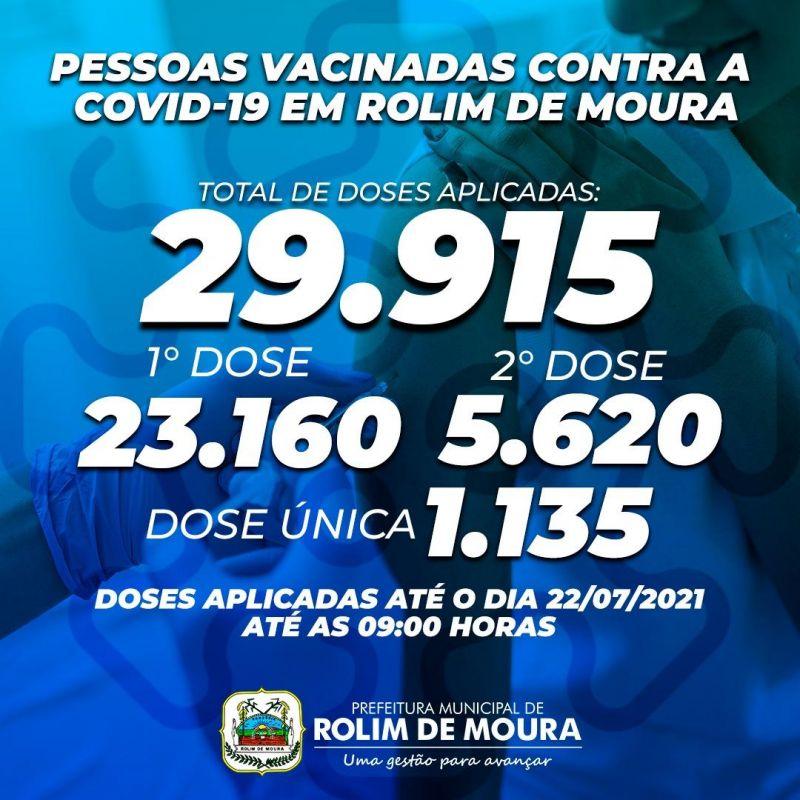 Aproximadamente 30 mil doses de vacina contra a COVID-19 foram aplicadas na população de Rolim de Moura