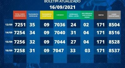 Boletim covid-19 Rolim de Moura desta quinta-feira (16)