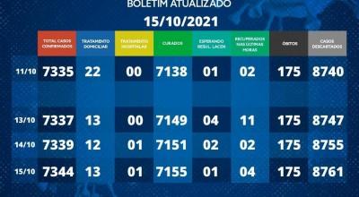 Boletim da covid-19 em Rolim de Moura desta sexta-feira (15)