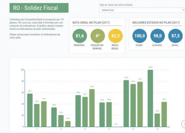 Rondônia é o 4º estado com maior solidez fiscal do país