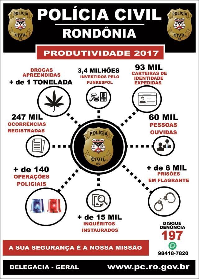 Polícia Civil registra quase 250 mil ocorrências, instaura mais de 15 mil inquéritos e realiza cerca de 140 operações policiais em RO
