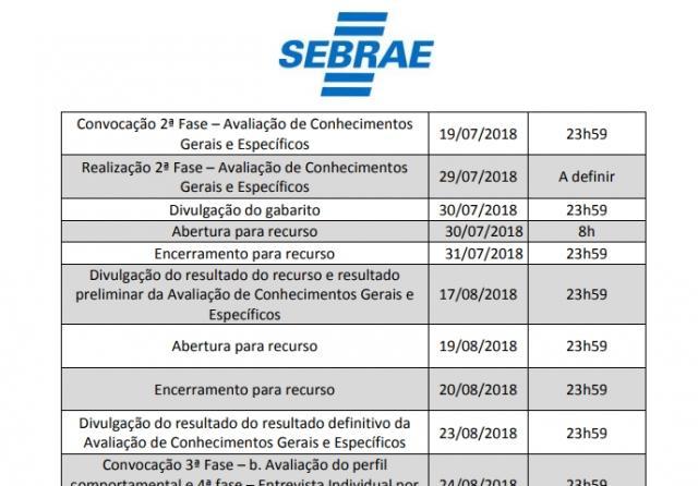 Sebrae anuncia 12 vagas com salário de até R$ 4.286,55