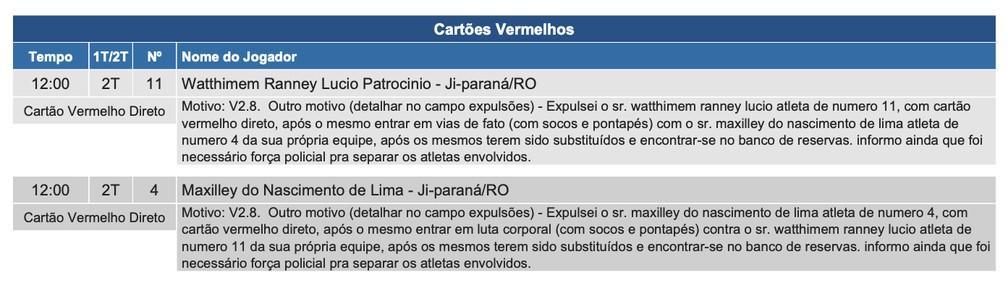 Jogadores do Ji-Paraná trocam socos na Série D e PM intervém com spray de pimenta