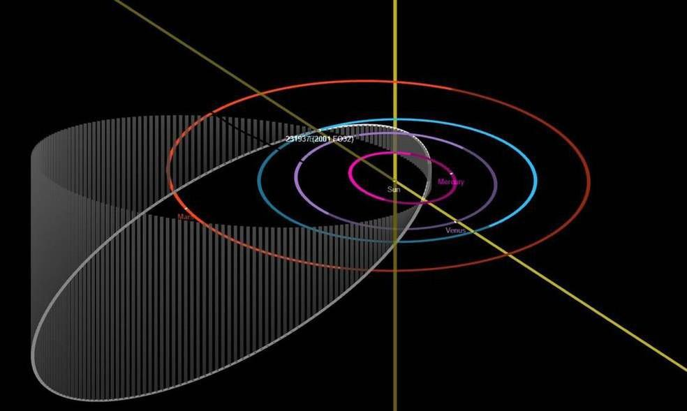 O Asteroide que passará próximo à Terra pode ser observado neste domingo(21)