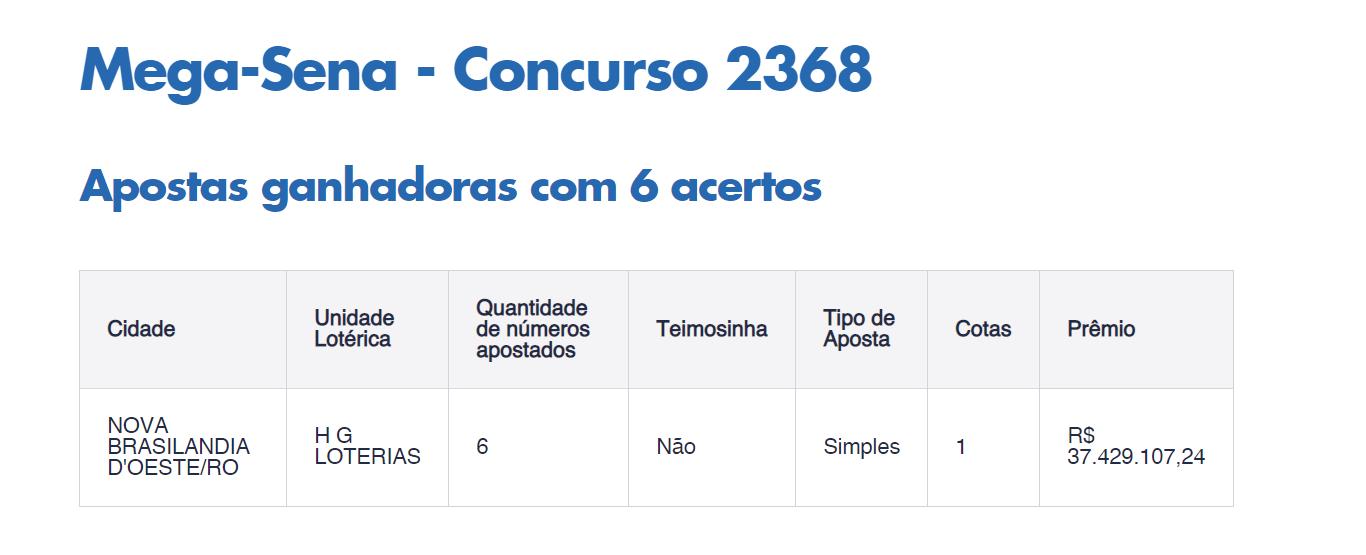 Aposta de Nova Brasilândia do Oeste leva sozinha mais de R$ 37 milhões na Mega Sena