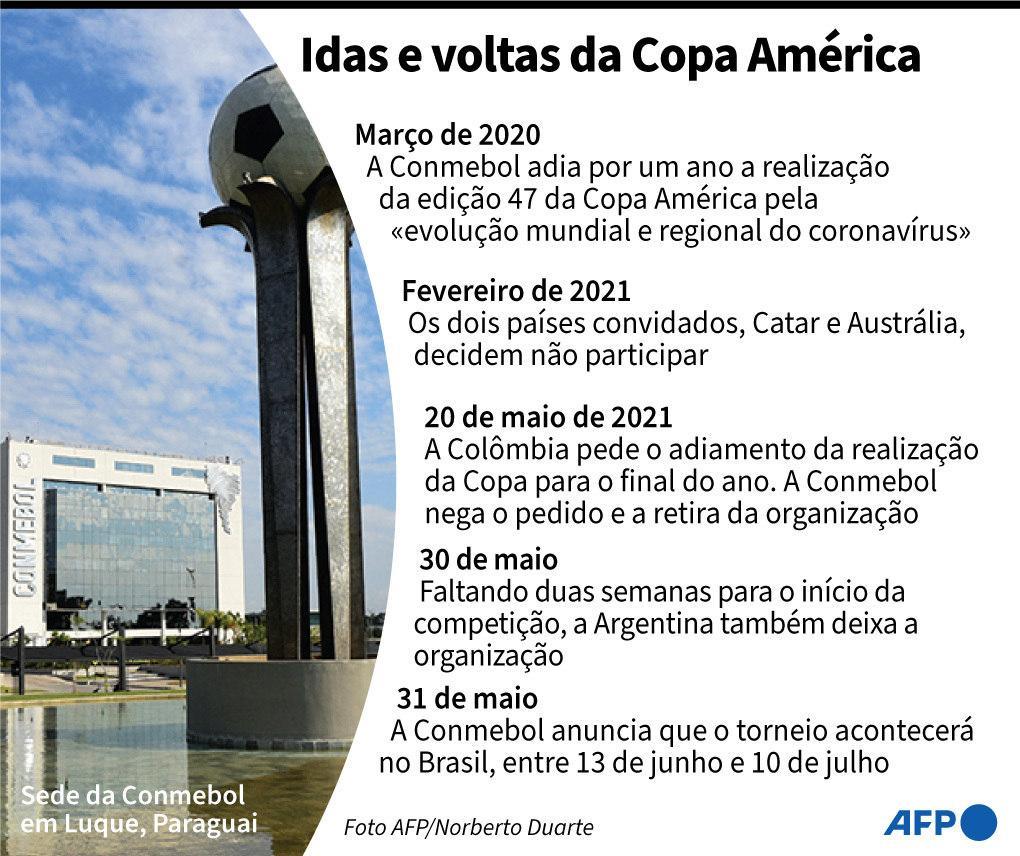 Copa América terá testes PCR a cada 48h