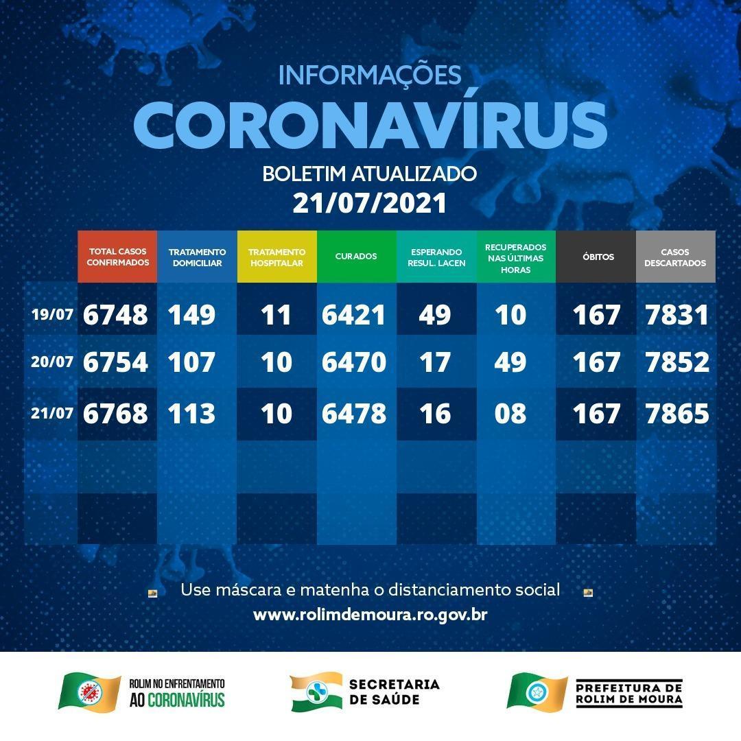 Boletim coronavírus Rolim de Moura desta quarta-feira (21)